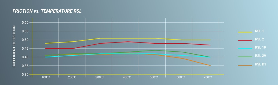 Pagid Racing friction graph